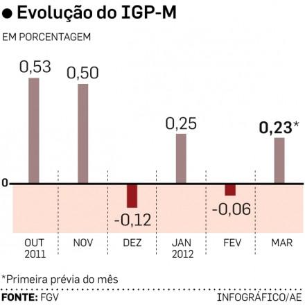 No gráfico acima, a evolução do IGP-M, que embute uma alta dos preços no atacado