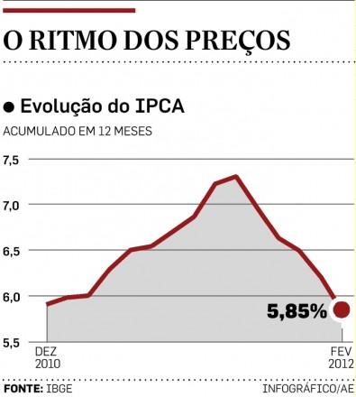 o-ritmo-dos-preços