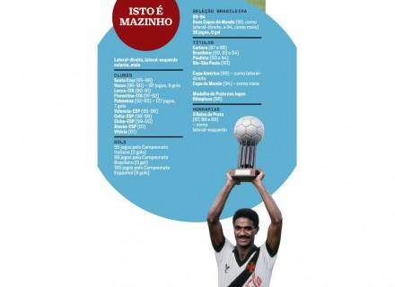 Os números da carreira de Mazinho / Crédito: Nelson Coelho (CLIQUE NA IMAGEM PARA VÊ-LA EM TAMANHO MAIOR)