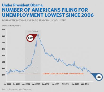 O gráfico, divulgado pela Casa Branca, mostra uma constante queda na quantidade de pedidos de benefícios de desemprego nos Estados Unidos (Imagem: Casa Branca)