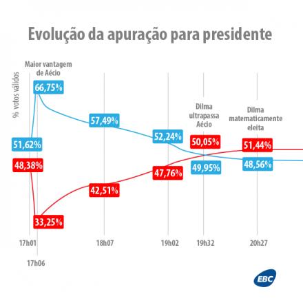 No início da apuração, Aécio liderava; às 19h32, Dilma virou o jogo (Fonte: EBC)